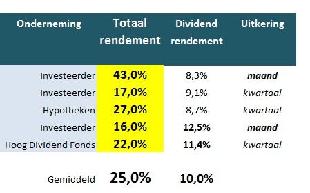 De beste Belgische dividendaandelen