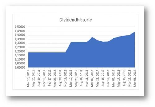 DividendRadar