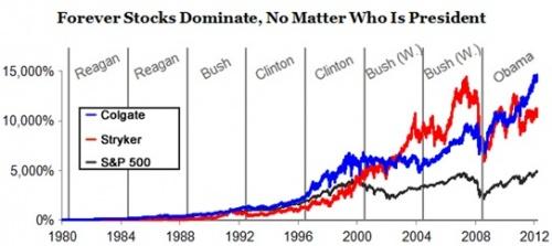 Forever Stocks
