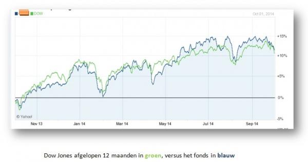 Dow Jones Industrial Average - ETF Tracker