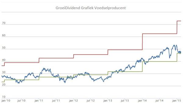GroeiDividend Grafiek