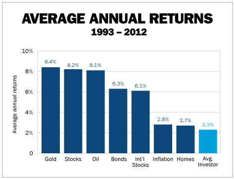 avarage annual returns