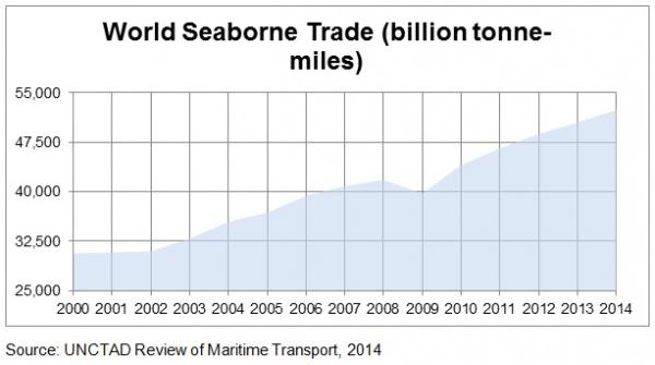 World Seaborne