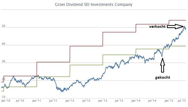 Sei Investments Company